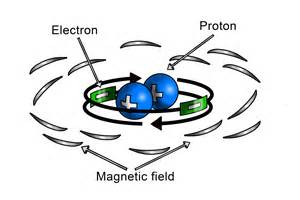 Proton In Magnetic Field How Does A Magnet Work