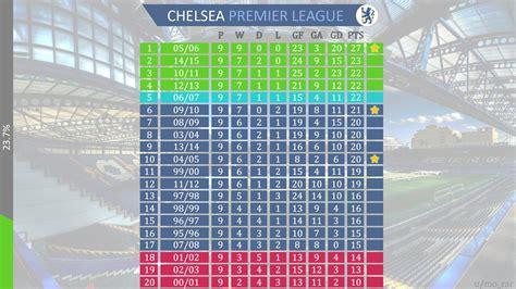 Chelsea Years statistics chelsea s best start in the last 20 years