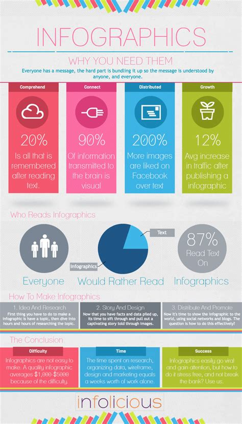graphics design information infographic about infographics visual ly