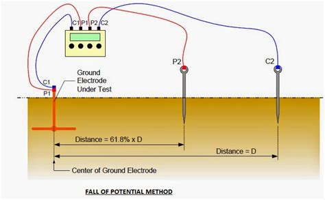 how to measure resistance pdf electrical standards earth pit resistance measurement