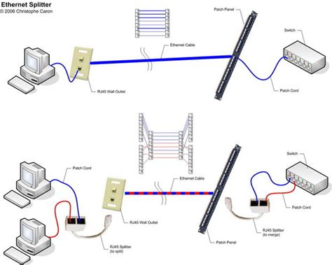 how to make your own ethernet quot splitter quot