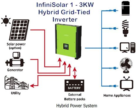 Solar Egy Solar Wind Energy Egyptian Swiss For Hybrid Solar Lighting System