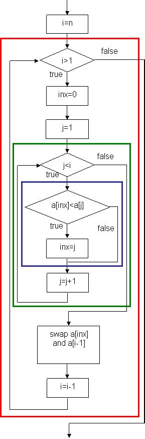merge sort flowchart flowchart of sort 28 images merge sort flowchart