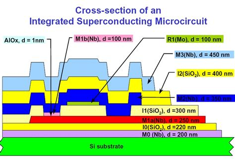 integrated circuits fabrication technologies superconductor integrated circuit fabrication technology 28 images fabrication abebooks