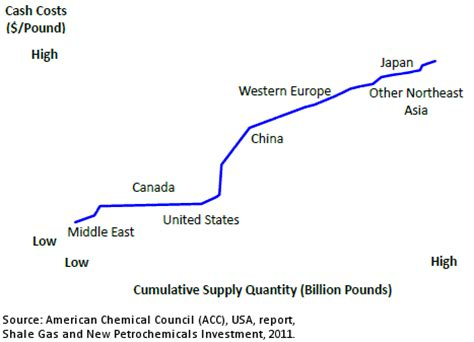 shale gas: impact on the petrochemical industry