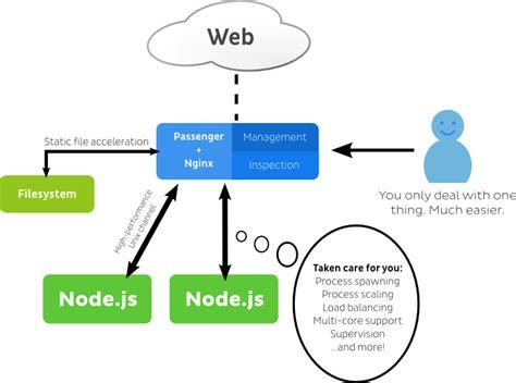 node js http module tutorial phusion passenger meteor tutorial 183 phusion passenger