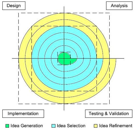 engineering design idea generation disney design project systems design engineering