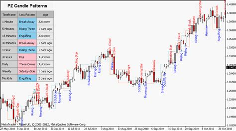 Candlestick Reversal Pattern Mt4 | japanese candlestick patterns metatrader mt4 mt5 indicator