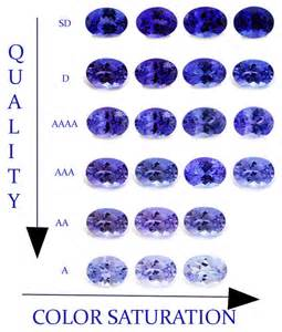 sapphire color chart what color is tanzanite blue tanzanite color scale top