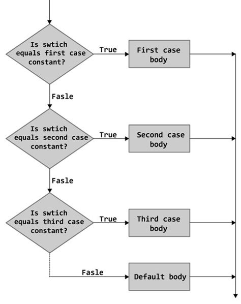 flowchart for switch statement c switch statement