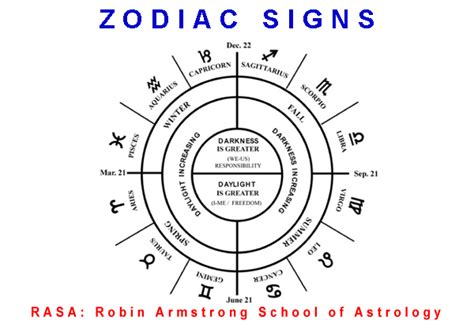 Types Of Foundations For Houses week 3 zodiac signs a rasa school of astrology