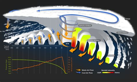 cross section of a tropical cyclone explain cyclone testing station farlabs