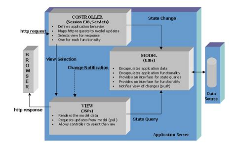 mvc pattern software engineering the mvc architecture
