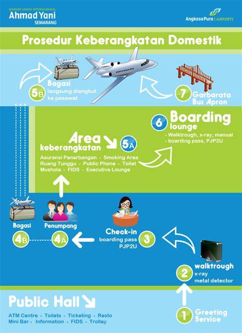 layout bandara ahmad yani semarang keberangkatan domestik achmad yani international airport