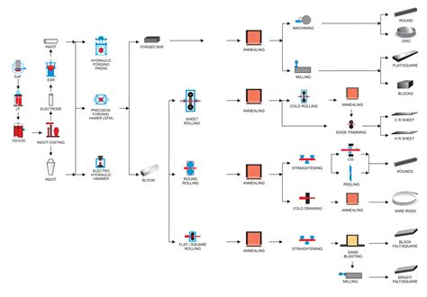 production flowchart manufacturing material flow pictures to pin on
