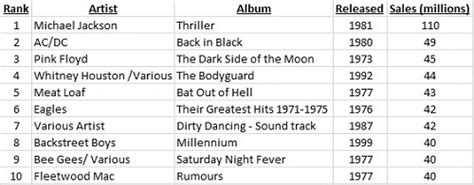 top 10 highest best selling bestselling albums of all time the top 10 tall horse wines