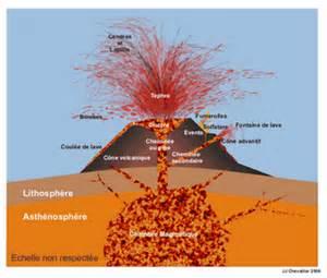 coupe d un volcan