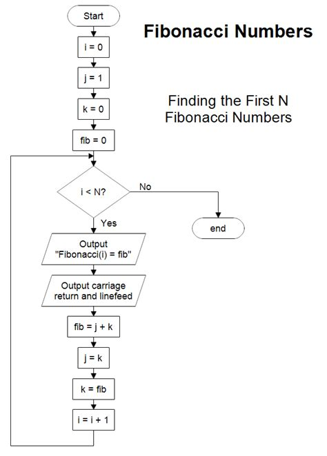pattern sequence meaning i human network fibonacci number sequence