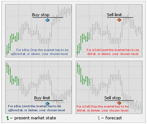 Progressive Ea Forex buy and sell stop orders limit orders mql4 and