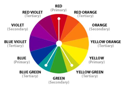 split complementary color scheme color theory the color wheel
