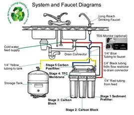 Best Water Filter For Kitchen Faucet Gallery For Gt Reverse Osmosis System