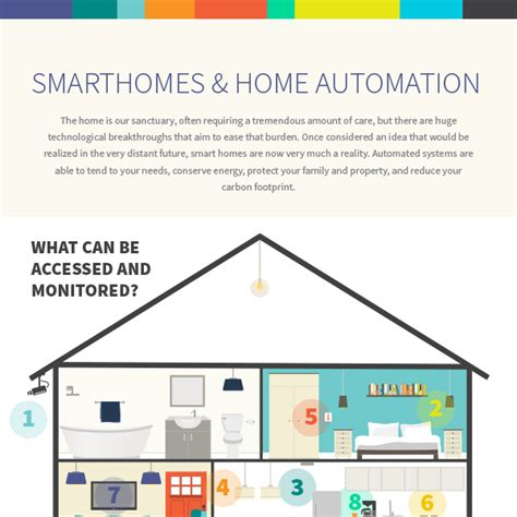 smart homes and home automation technology to make