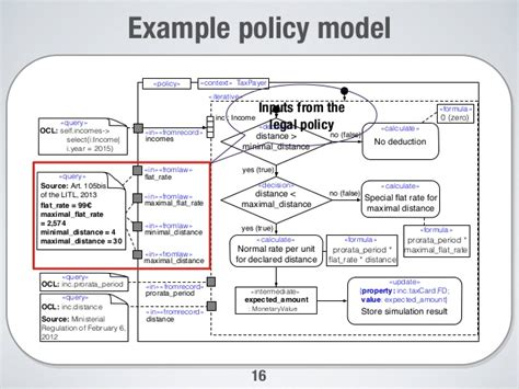 A Model Based Framework For Probabilistic Simulation Of Legal Policies It Policy Framework Template
