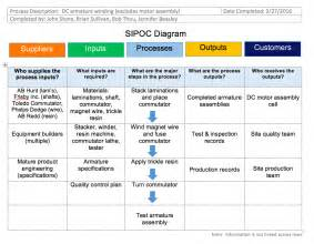 Sipoc Template by Sipoc Diagram Definition Of Inputs Column Sipoc Diagrams