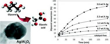 performance of ag al2o3 catalysts in the liquid phase