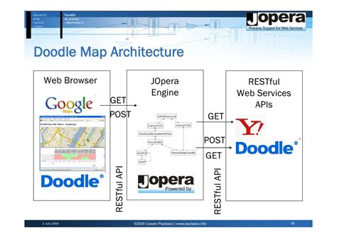 doodle poll demo composing restful services with jopera