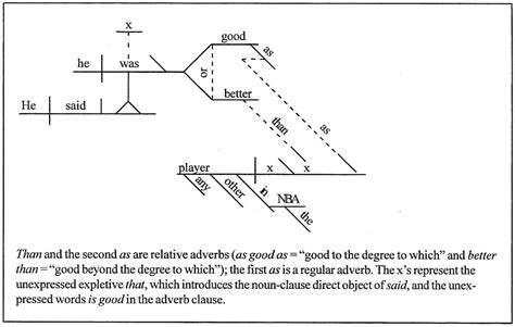 sentence diagraming diagramming sentences