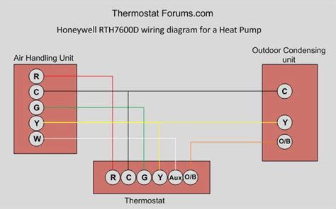 honeywell rth7600d 7 day programmable thermostat