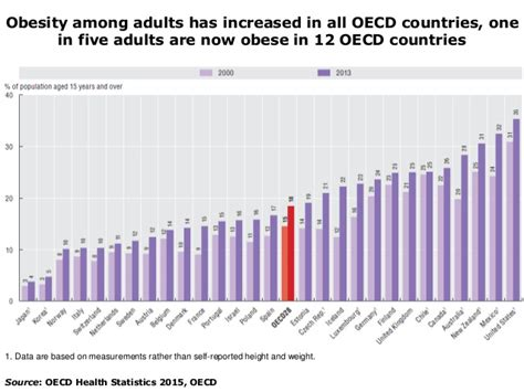 oecd health statistics 2014 health at a glance 2015