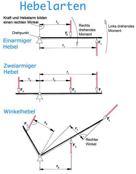 Drehmoment Auto Erkl Rung by Hebelgesetz Und Drehmoment Tec Lehrerfreund