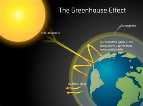 diagram of greenhouse effect greenhouse effect how we see the environment