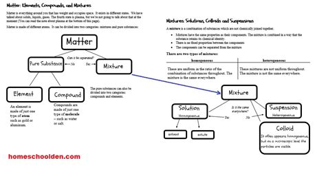 matter mixtures physical properties of matter chemical properties of