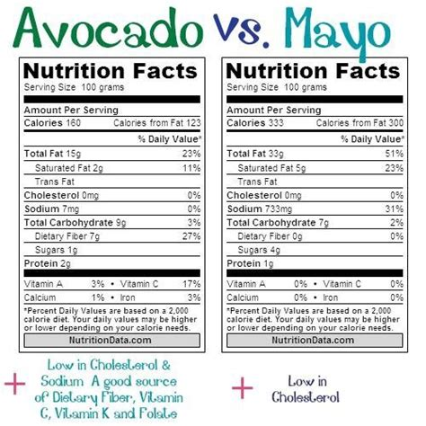 17 best images about avocado nutrition and health on