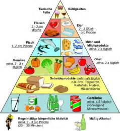 längere ausdauer im bett tabletten ern 228 hrungspyramide ernaehrungspyramide