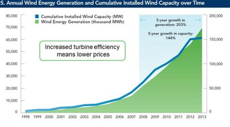 pattern energy group inc subsidiaries wind power reve page 95