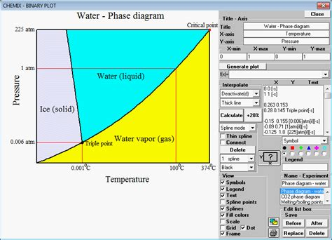 water phase diagram calculator phase diagram point