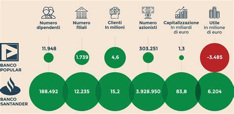 E Banco Popular by Chi Paga Il Conto Salvataggio Banco Popular Il