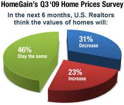 homegain releases results of third quarter home prices