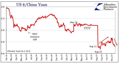 bank of china dollar exchange rate usd cny exchange rate bank of china 60 seconds binary