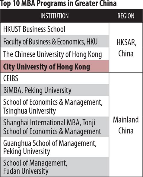 Hong Kong Mba Ranking by Rankings Mba Cityu
