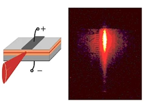 laser diodes light emission valved gap compound source vgcs dr eberl mbe komponenten gmbh