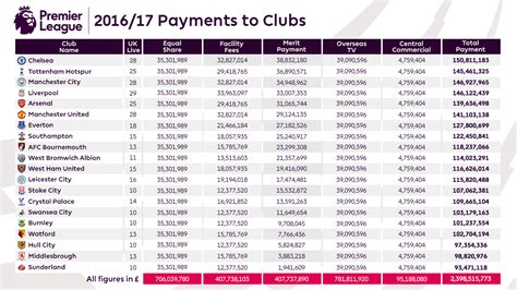 epl table list premier league value of central payments to clubs 2016 17