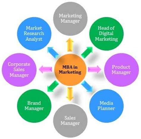 Product Marketing In Seattle Mba by Top 10 Mba Courses Specializations College