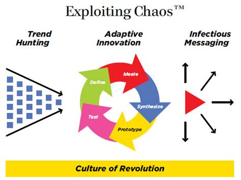 Pdf Understanding Variation Key Managing Chaos by Organizational Theory Design And Change Pdf Ebook