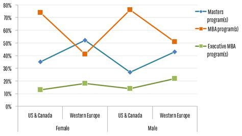 Popularity Of Mba Degree In Europe by Preliminary Results From The 2014 Qs Applicant Survey Qs