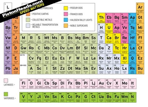Periodic Table L by Car And Driver Creates Sports Car Periodic Table Pistonheads